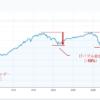【まとめ】株価暴落に備える!過去の暴落率と底値になるのはいつか?(次回の暴落予想